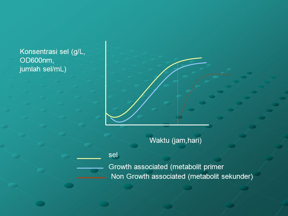 Konsentrasi sel (g/L, OD600nm,
