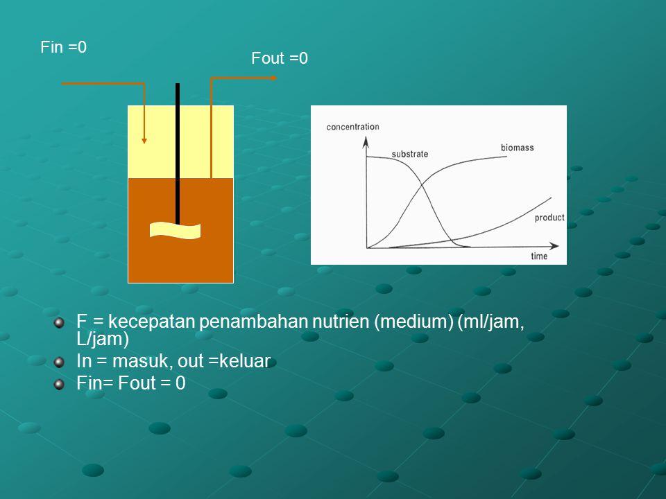 F = kecepatan penambahan nutrien (medium) (ml/jam, L/jam)