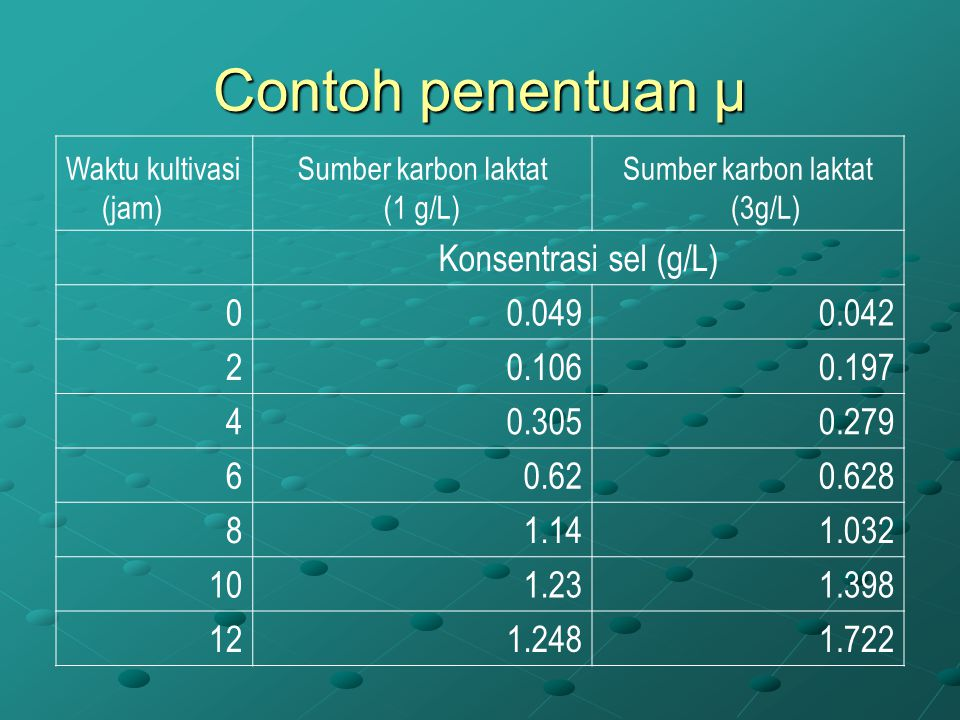 Sumber karbon laktat (3g/L)