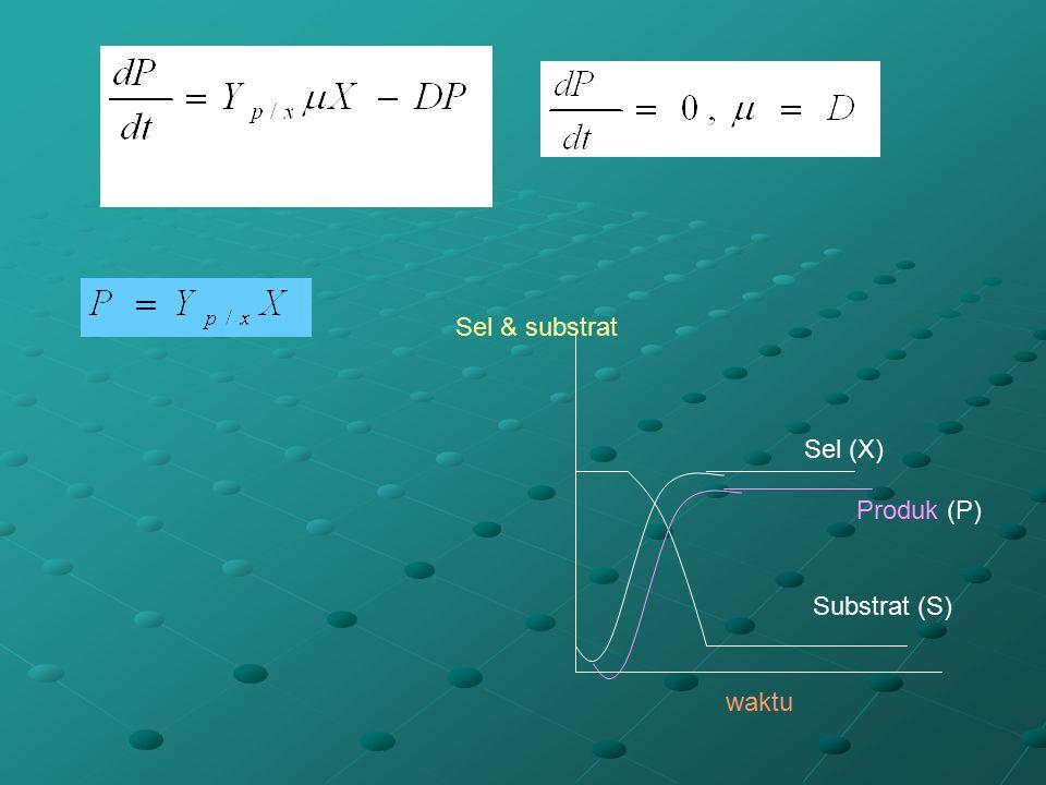 Sel & substrat Sel (X) Produk (P) Substrat (S) waktu