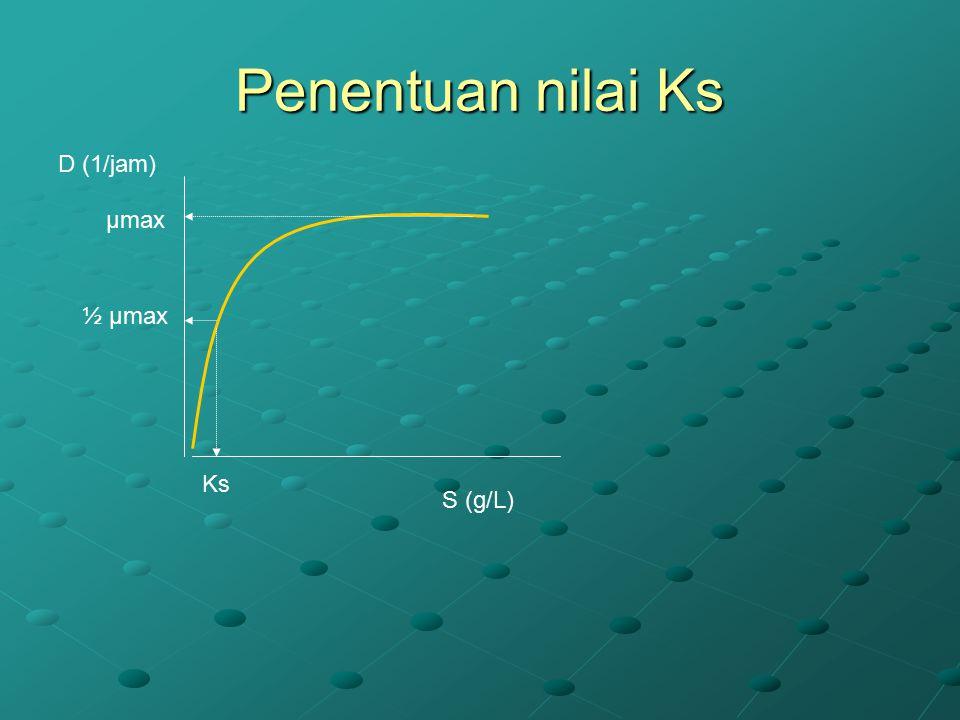 Penentuan nilai Ks D (1/jam) µmax ½ µmax Ks S (g/L)
