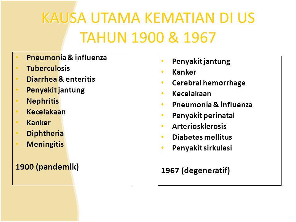 KAUSA UTAMA KEMATIAN DI US TAHUN 1900 & 1967
