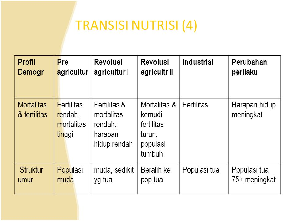 TRANSISI NUTRISI (4) Profil Demogr Pre agricultur