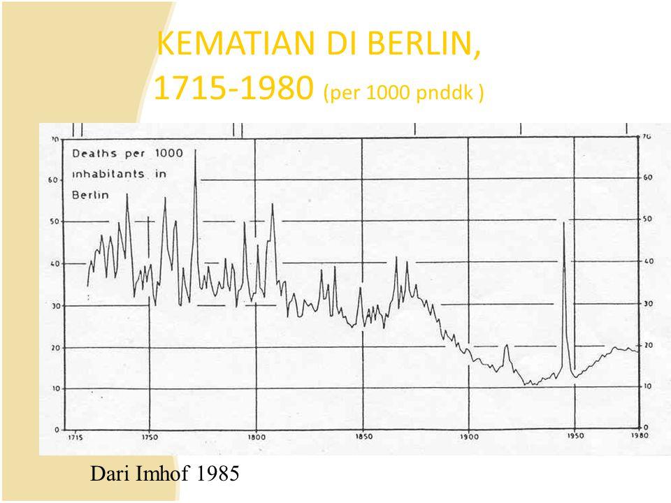 KEMATIAN DI BERLIN, 1715-1980 (per 1000 pnddk )