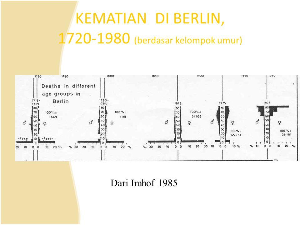 KEMATIAN DI BERLIN, 1720-1980 (berdasar kelompok umur)