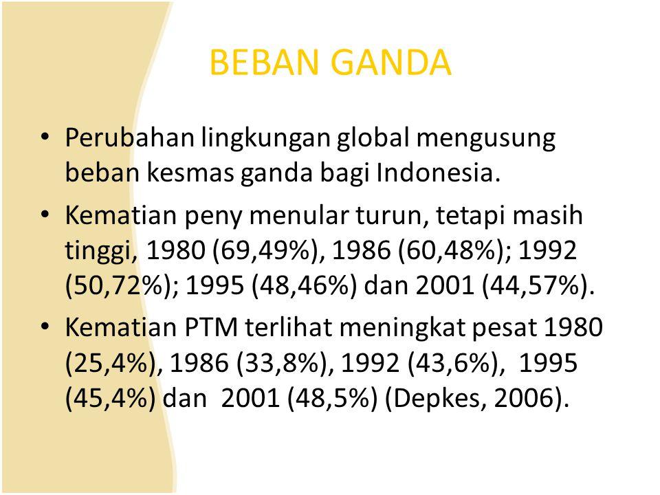 BEBAN GANDA Perubahan lingkungan global mengusung beban kesmas ganda bagi Indonesia.