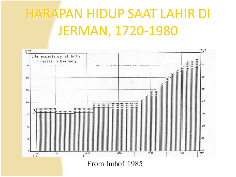 HARAPAN HIDUP SAAT LAHIR DI JERMAN, 1720-1980