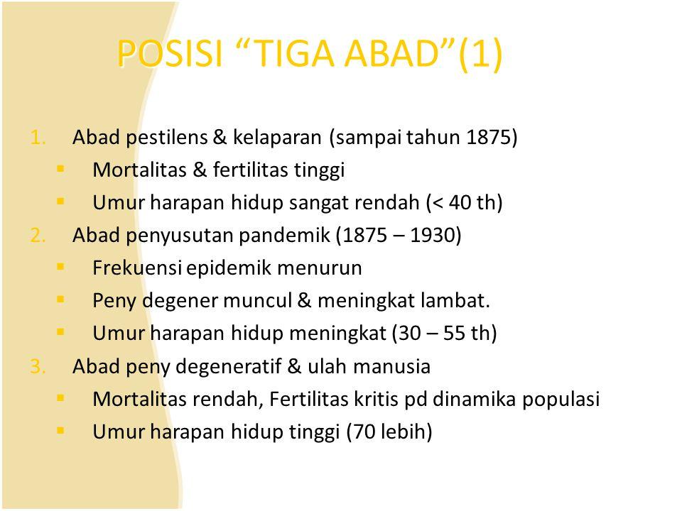 POSISI TIGA ABAD (1) Abad pestilens & kelaparan (sampai tahun 1875)