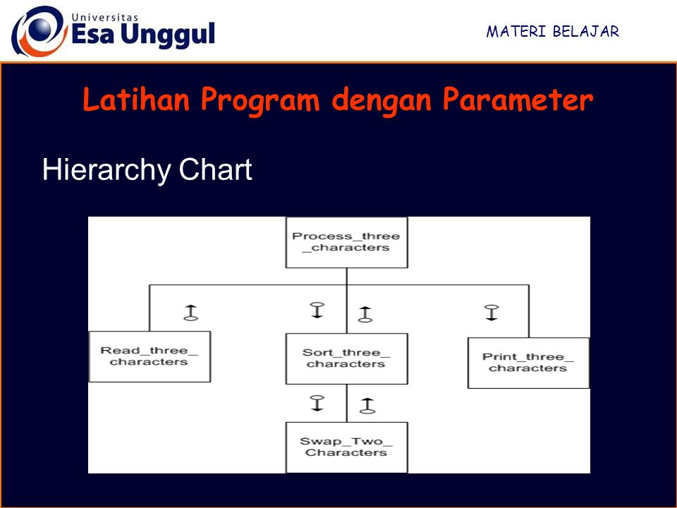 Latihan Program dengan Parameter