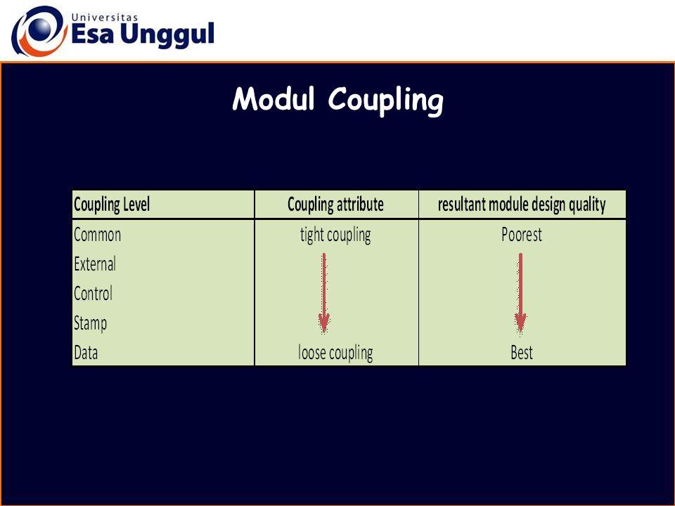 MATERI BELAJAR Modul Coupling