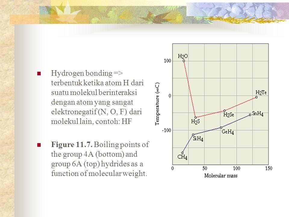 Hydrogen bonding => terbentuk ketika atom H dari suatu molekul berinteraksi dengan atom yang sangat elektronegatif (N, O, F) dari molekul lain, contoh: HF
