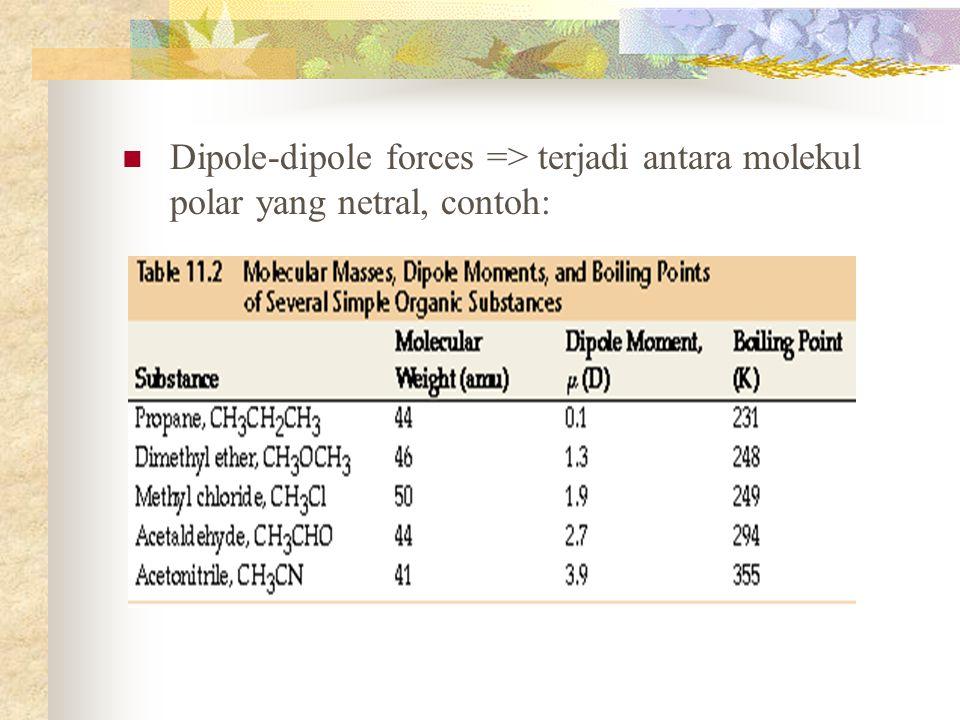 Dipole-dipole forces => terjadi antara molekul polar yang netral, contoh: