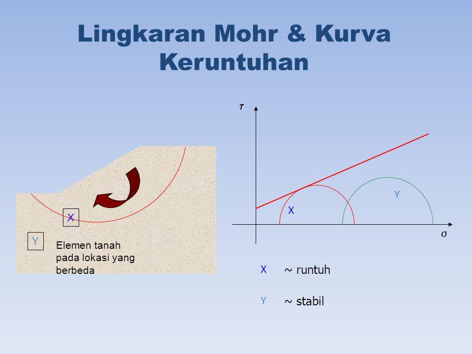 Lingkaran Mohr & Kurva Keruntuhan