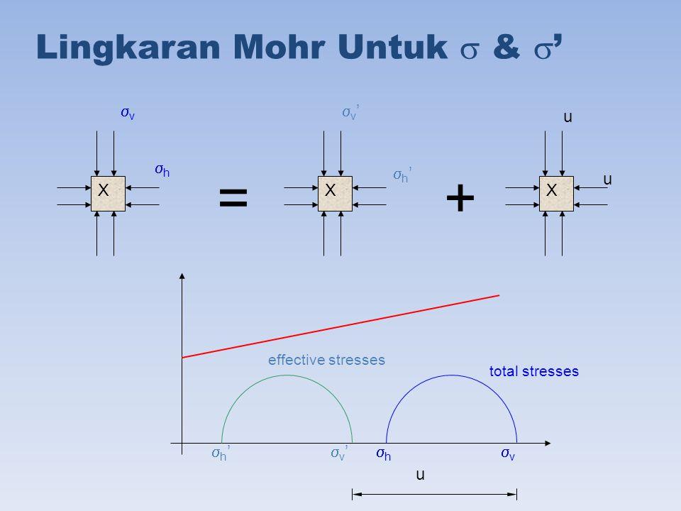 = + Lingkaran Mohr Untuk  & ' v h v' h' u X X X h' v' h v u