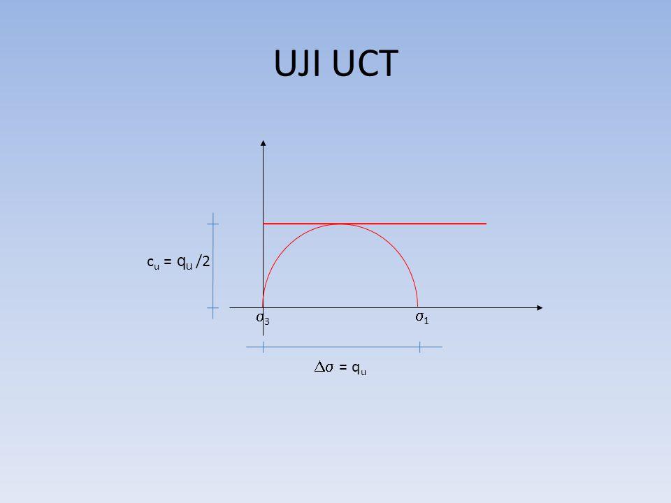 UJI UCT 3 1 Ds = qu cu = qu /2