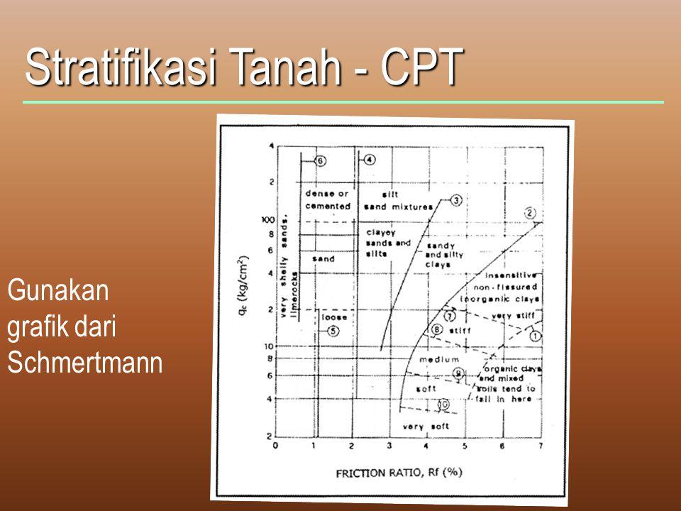 Stratifikasi Tanah - CPT