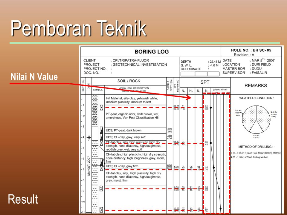 Pemboran Teknik Nilai N Value Result
