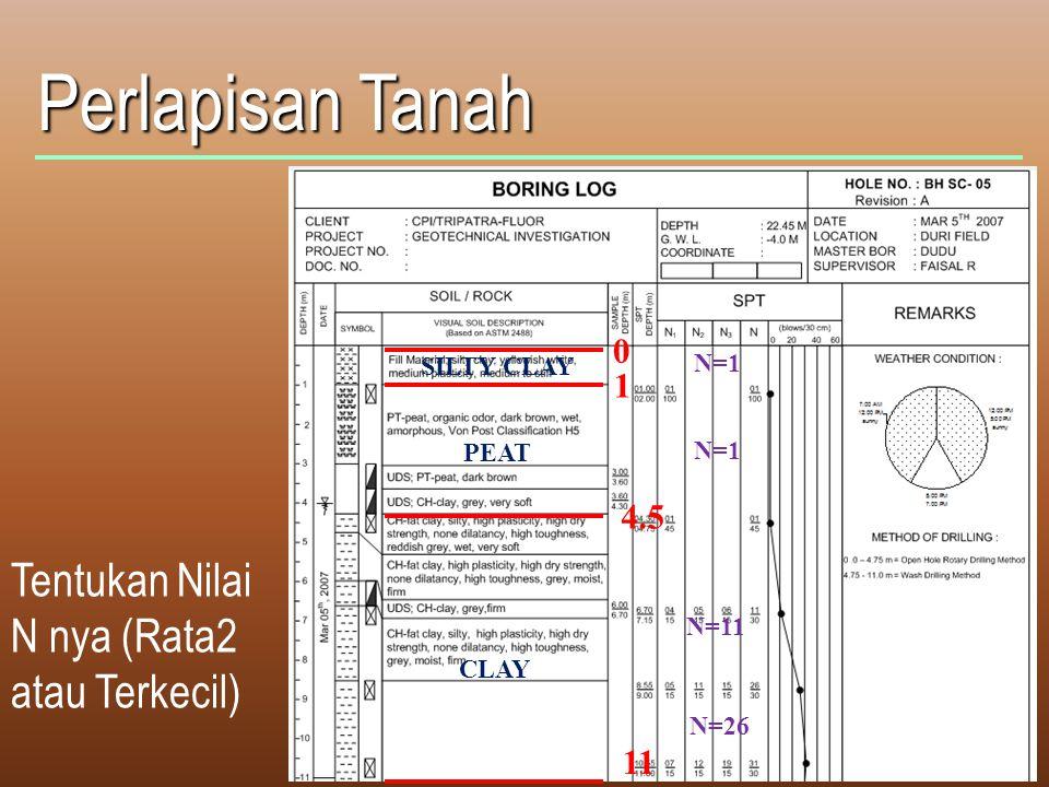 Perlapisan Tanah Tentukan Nilai N nya (Rata2 atau Terkecil) 1 4.5 11