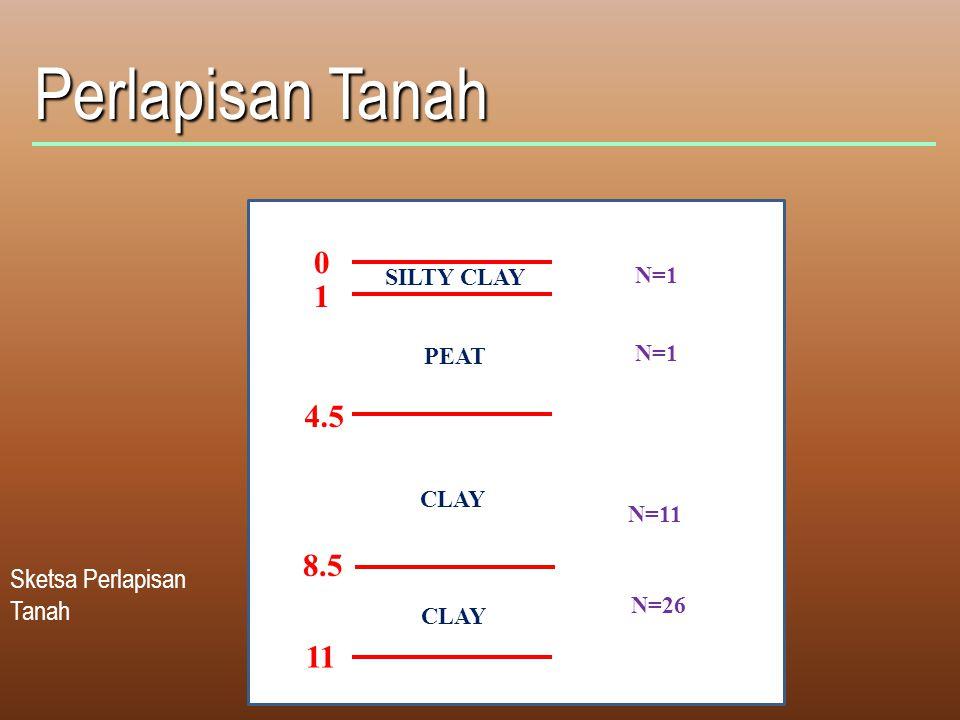 Perlapisan Tanah 1 4.5 8.5 11 Sketsa Perlapisan Tanah SILTY CLAY N=1