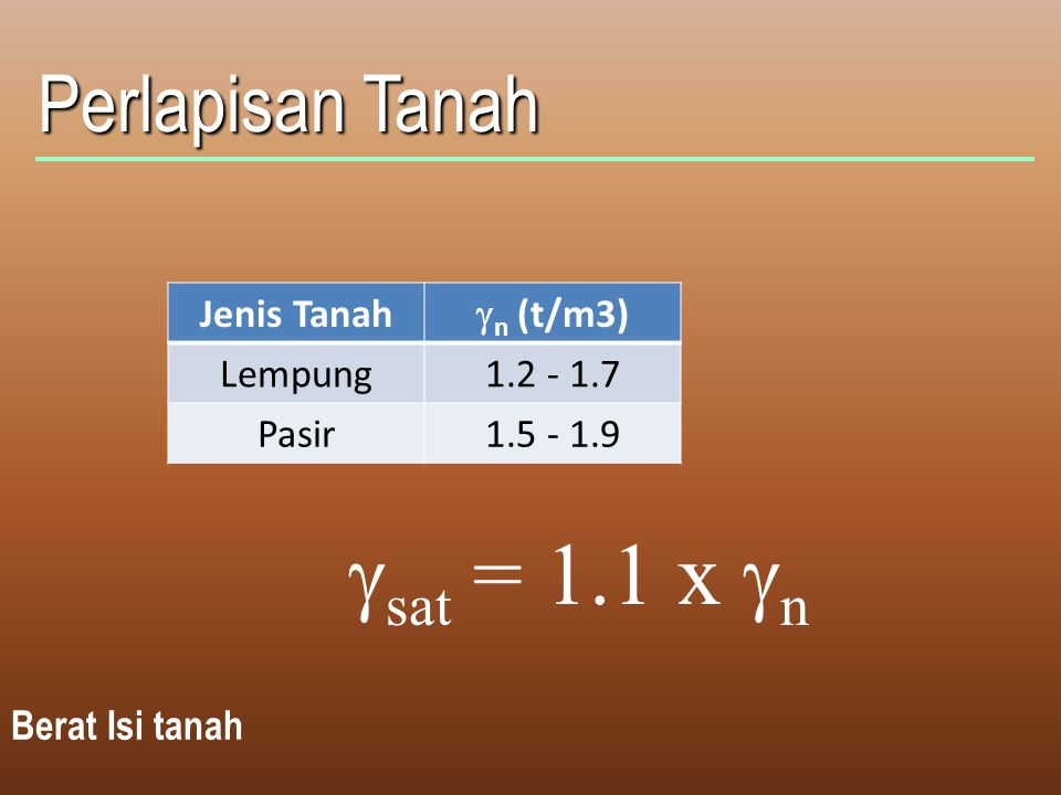 gsat = 1.1 x gn Perlapisan Tanah Jenis Tanah gn (t/m3) Lempung