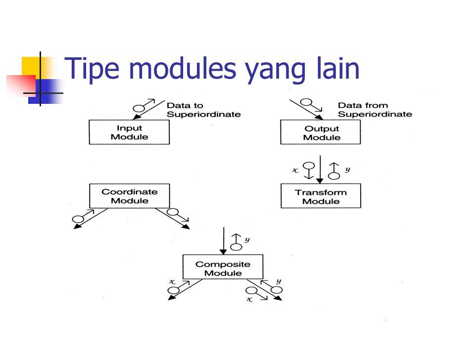 Tipe modules yang lain