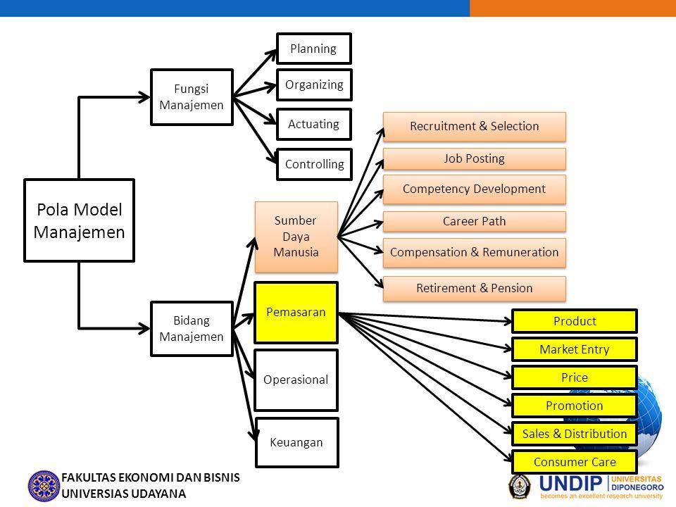Pola Model Manajemen Planning Fungsi Manajemen Organizing Actuating