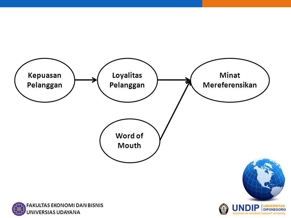 Kepuasan Pelanggan Loyalitas Pelanggan Minat Mereferensikan Word of Mouth