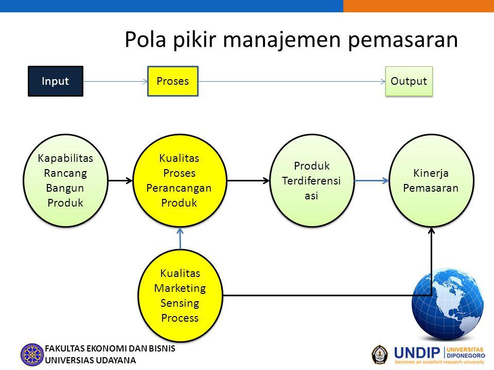 Pola pikir manajemen pemasaran