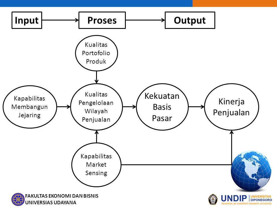Input Proses Output Kekuatan Basis Pasar Kinerja Penjualan