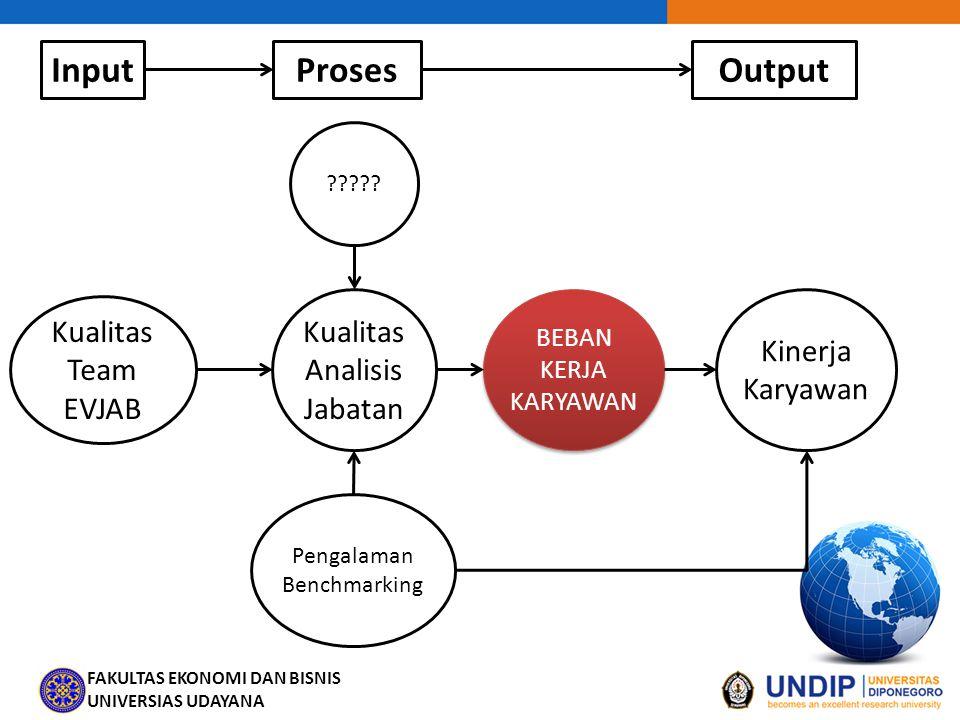 Input Proses Output Kualitas Analisis Jabatan Kualitas Team EVJAB
