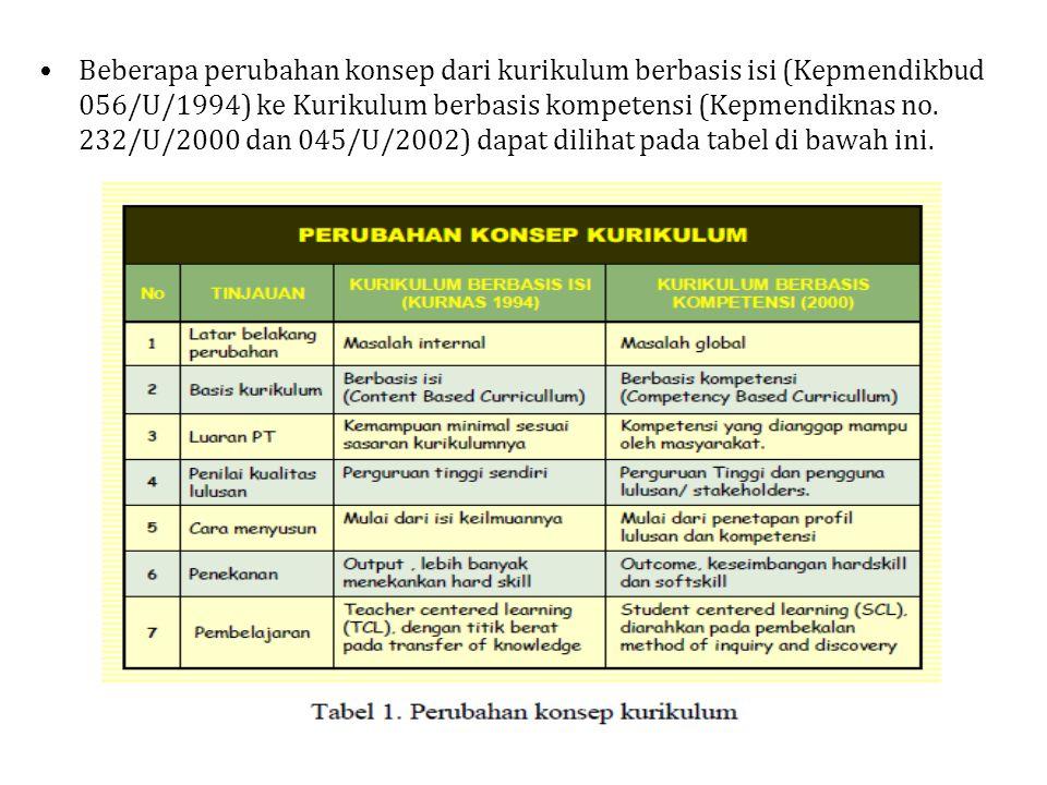 Beberapa perubahan konsep dari kurikulum berbasis isi (Kepmendikbud 056/U/1994) ke Kurikulum berbasis kompetensi (Kepmendiknas no.