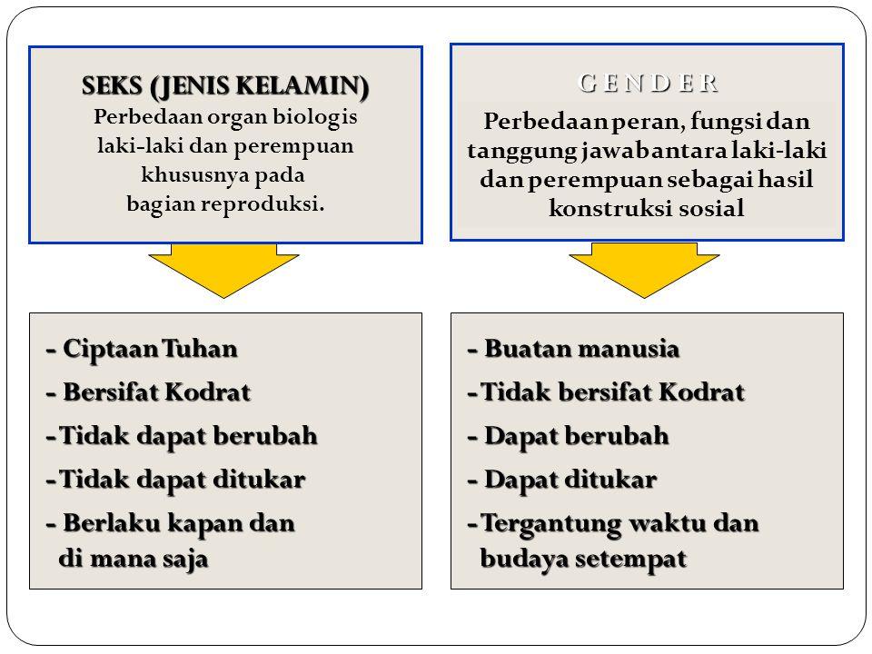 Perbedaan organ biologis laki-laki dan perempuan