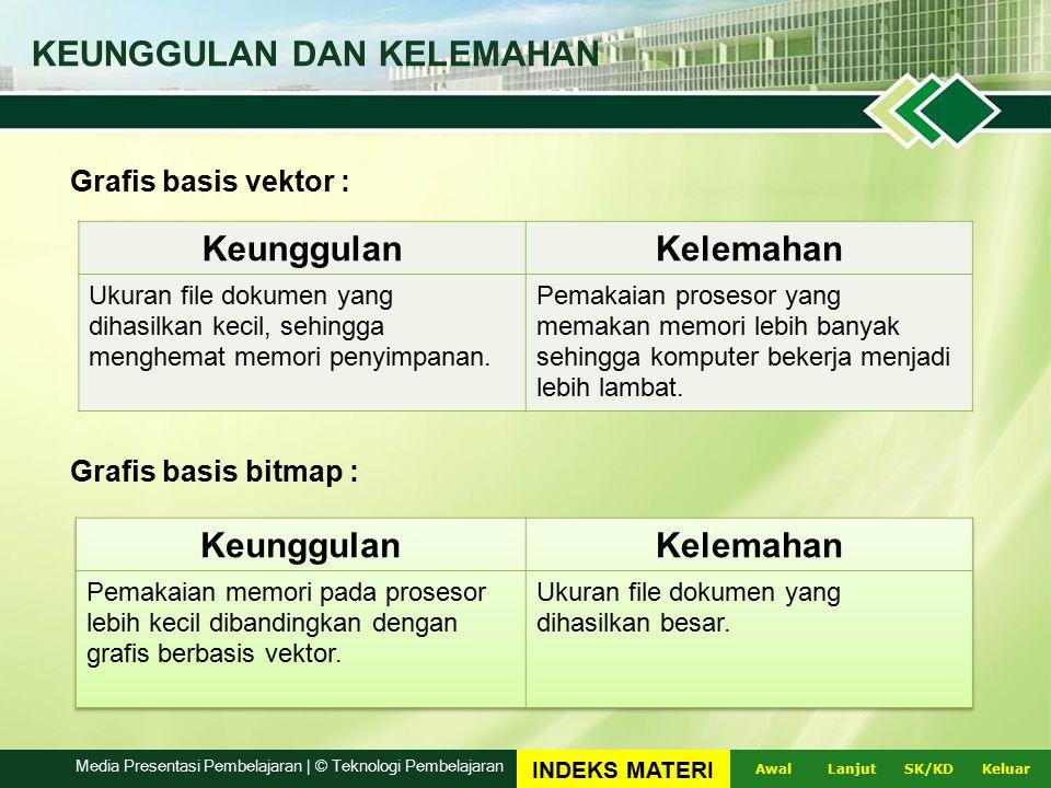 Media Presentasi Pembelajaran | © Teknologi Pembelajaran
