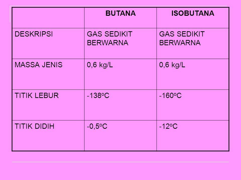 BUTANA ISOBUTANA. DESKRIPSI. GAS SEDIKIT BERWARNA. MASSA JENIS. 0,6 kg/L. TITIK LEBUR. -138oC.