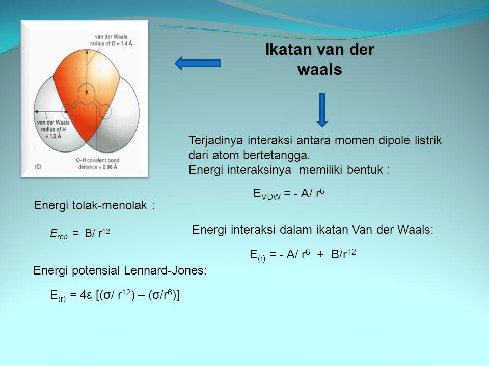 Ikatan van der waals Terjadinya interaksi antara momen dipole listrik dari atom bertetangga. Energi interaksinya memiliki bentuk :