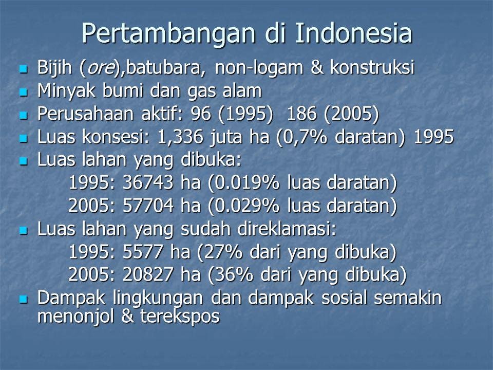 Pertambangan di Indonesia