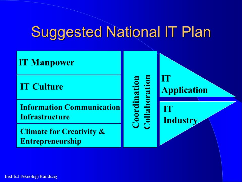 Suggested National IT Plan