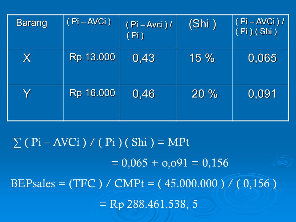 ∑ ( Pi – AVCi ) / ( Pi ) ( Shi ) = MPt = 0,065 + o,o91 = 0,156