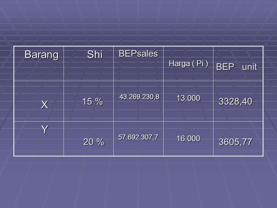 Barang Shi X Y BEPsales BEP unit 15 % 3328,40 20 % 3605,77