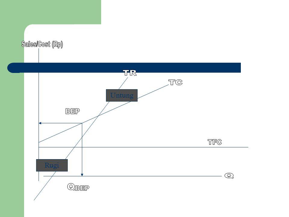 Sales/Cost (Rp) TR TC Untung BEP TFC Rugi Q Q BEP