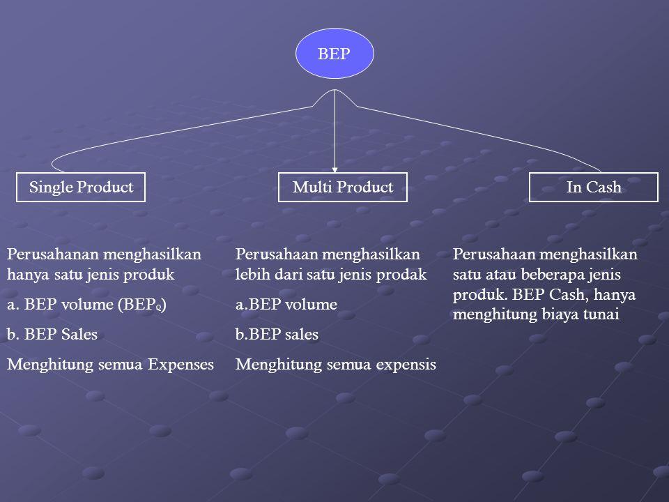 BEP Single Product. Multi Product. In Cash. Perusahanan menghasilkan hanya satu jenis produk. BEP volume (BEPQ)