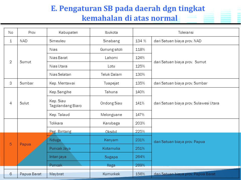 E. Pengaturan SB pada daerah dgn tingkat kemahalan di atas normal