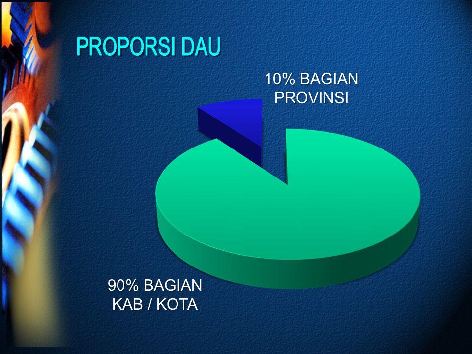 PROPORSI DAU 10% BAGIAN PROVINSI 90% BAGIAN KAB / KOTA