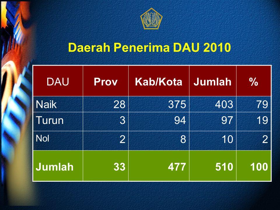 Daerah Penerima DAU 2010 DAU Prov Kab/Kota Jumlah % Naik 28 375 403 79