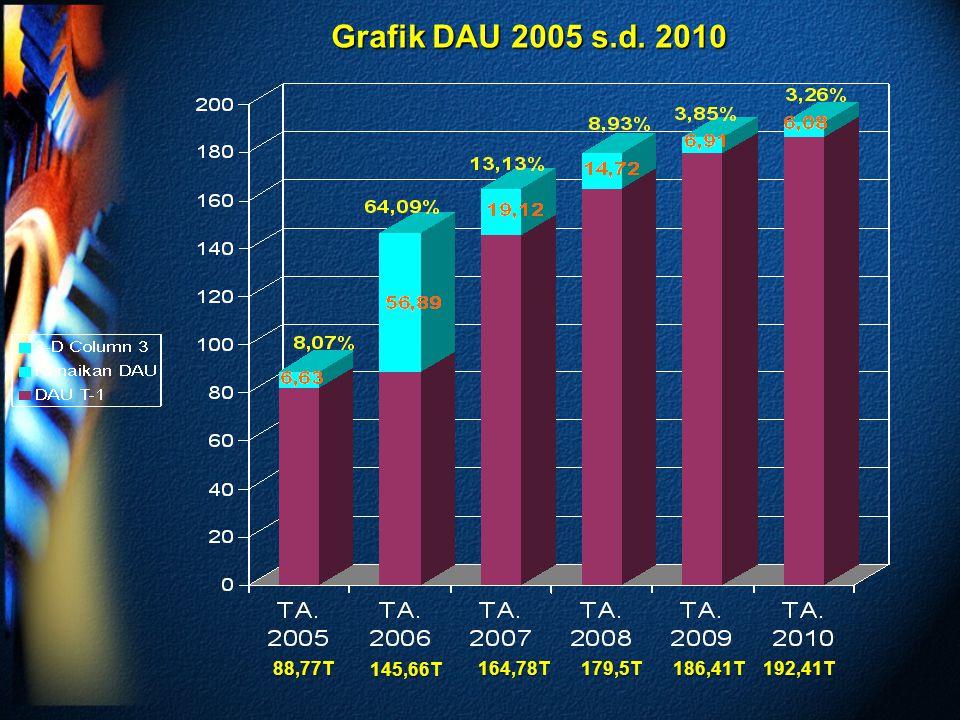 Grafik DAU 2005 s.d. 2010 88,77T 145,66T 164,78T 179,5T 186,41T 192,41T