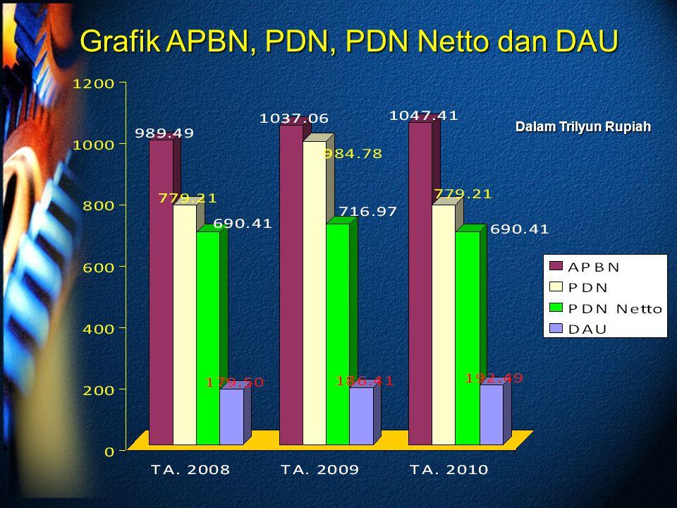 Grafik APBN, PDN, PDN Netto dan DAU