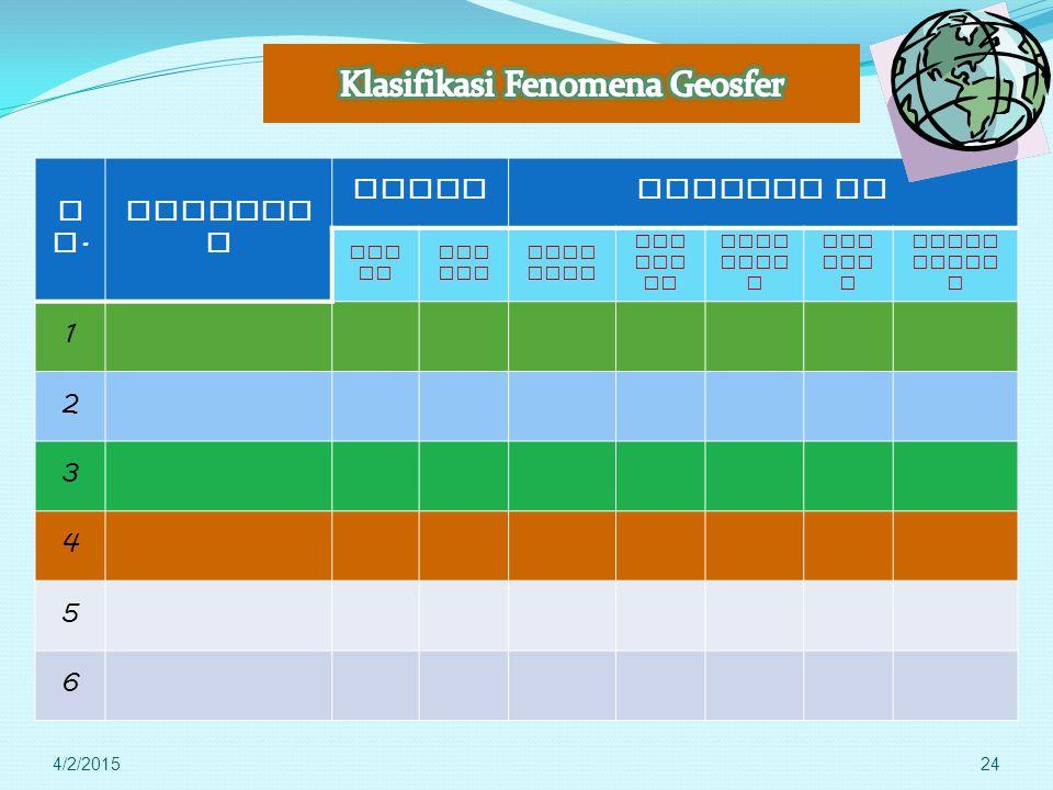 Klasifikasi Fenomena Geosfer