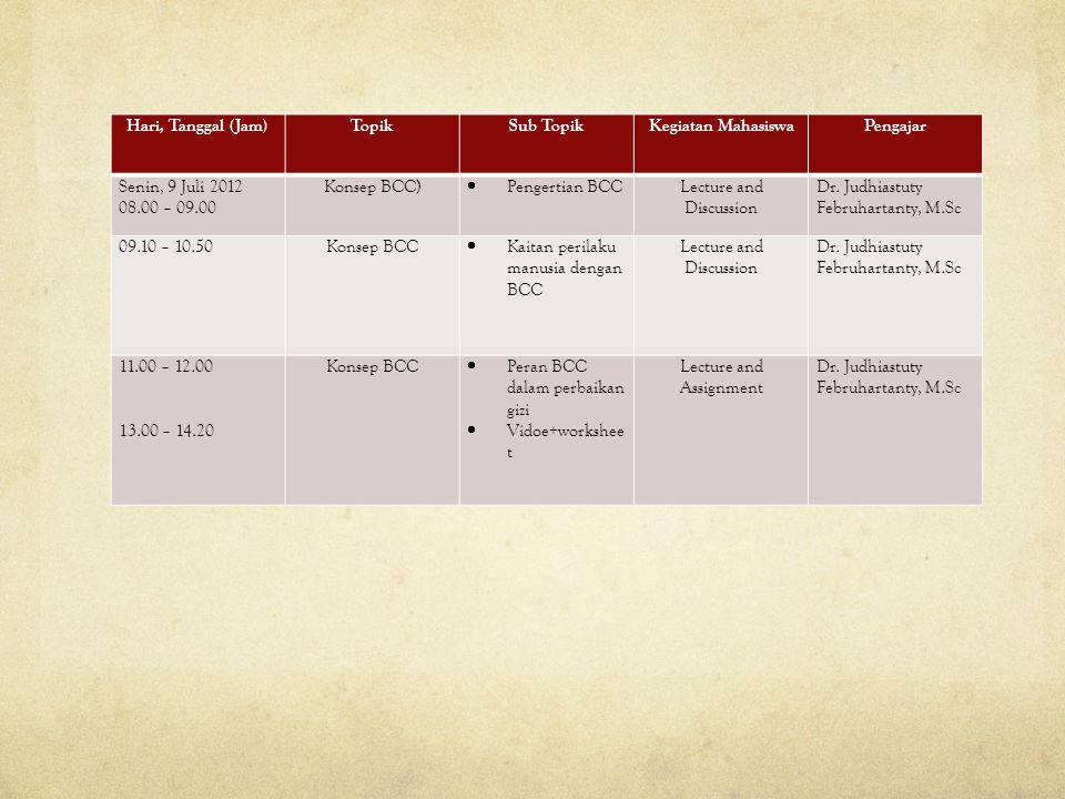 Hari, Tanggal (Jam) Topik Sub Topik Kegiatan Mahasiswa Pengajar