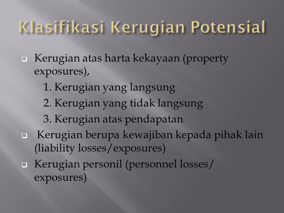 Klasifikasi Kerugian Potensial