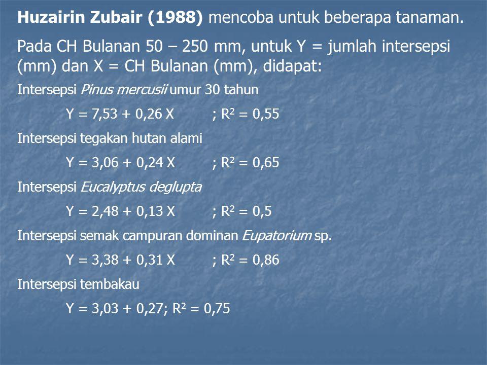 Huzairin Zubair (1988) mencoba untuk beberapa tanaman.